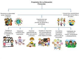 mapa conceptual propositos de la educacion preescolar.pptx